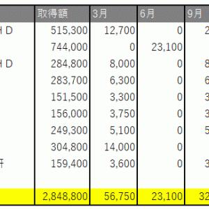 6/10~14の損益・PF(+22,283円)
