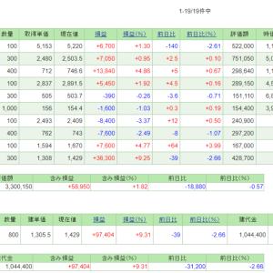 6/17~21の損益・PF(+162,728円)