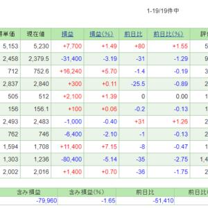 6/24~28の損益・PF(-220,897円)