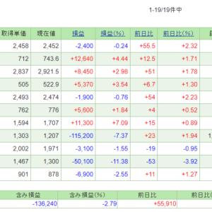 7/8~19の損益・PF(-156,171円)