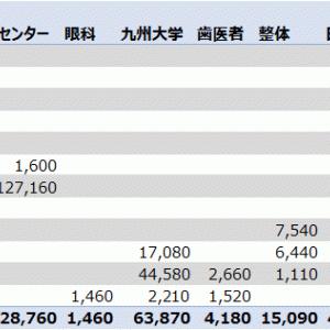 【実録!】癌と難病患者の一年間の医療費(2019年)