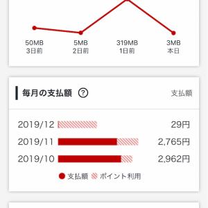 今月の携帯代が29円!楽天モバイルいいかも!?