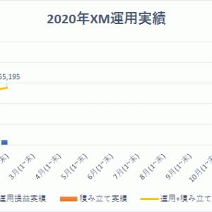 2月の成績。去年の年利52%のFXで長期運用記録