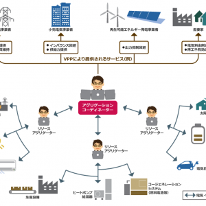 VPPビジネスの基礎① 分散型電源社会になると何か変わるか