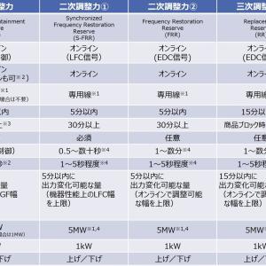 VPPビジネスの基礎③ すでに事業開始準備段階の日本