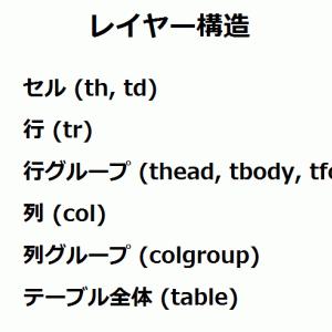 HTML入門 テーブルを作る要素(5)