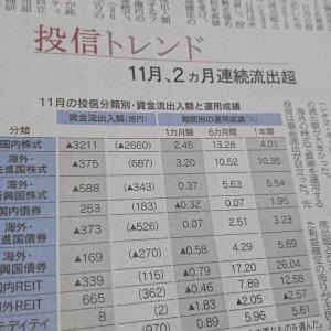 今朝の日経から1年12月14日 投信も利益確定をするのか【経済情勢】