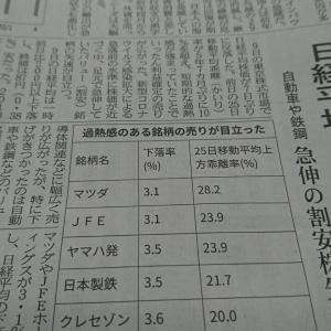 今朝の日経から2年6月10日 ほっとした日経平均下落【株式・投信・マーケット】