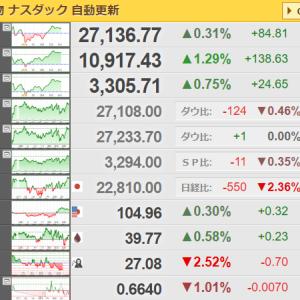 今日の日経平均はどう動くのでしょうか「23,000円割れ!?」