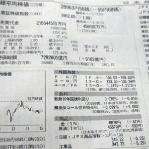 今朝の日経から3年6月9日 戻り売りに押される【株式・投信・マーケット】