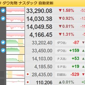 NY株大幅下落でキツメの調整か?