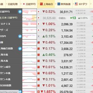 世界は景気減速へ向かっている【日本株下落へ】