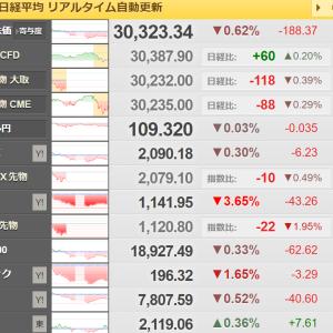 本日の日本株を振り返る