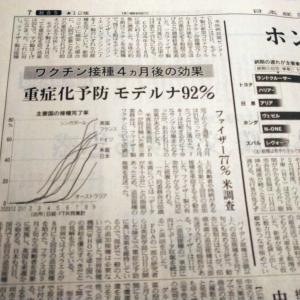 今朝の日経から3年9月19日 モデルナ、一番効果長持ち?【経済情勢】
