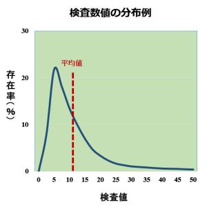 肝機能指標と糖尿病[4]~平均値にだまされないで~