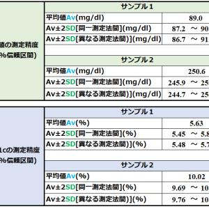 血糖値とHbA1cの測定精度[6]~精度は十分です ただし