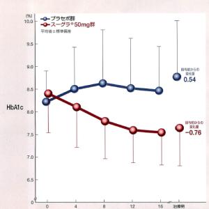 食事療法の迷走[28] HbA1cも糖尿病の指標となった