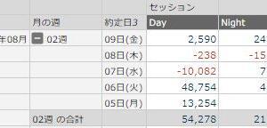 スイングトレードの集計: 8/05~ 8/09 & 年間