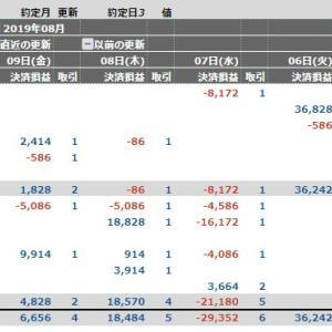イキナリAUTO(自動売買)の集計: 8/05~ 8/09