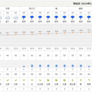つくば2日前~気になる天気予報