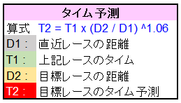 Next%効果~ハーフ2分半/フル4分半
