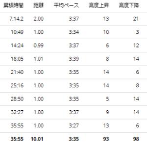 夢の島公園10K~PB更新