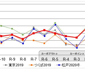 【レポ】松戸江戸川マラソン2020秋
