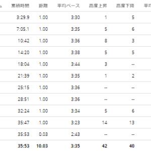 【PB更新レポ】10kmレース