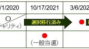 東京マラソン2021は「延期」で、2022は「開催断念」