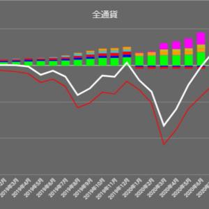 【トラリピ月次報告】【2019年7月】不労所得:80,474円