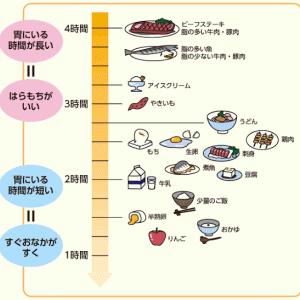 TONYO2020ロジック 血糖値パラドクス