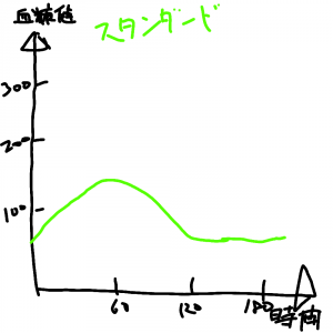 TONYO2020ロジック ジラフなグラフ