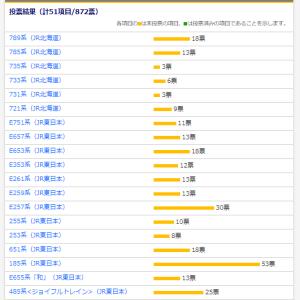 「私の好きな『JRの電車車両(東日本編)』」投票