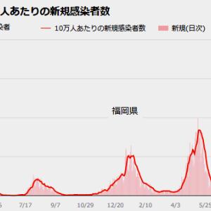 国内と福岡県のコロナ感染状況