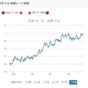 一時期4円を超えた台湾ドル、台湾旅行再開する頃はどうなっているのだろうか