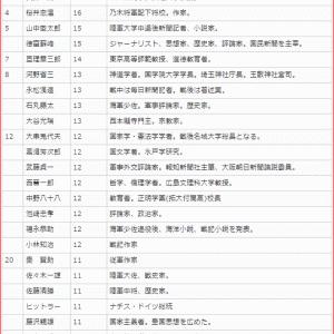 GHQ焚書処分を受けた著者別点数ランキングと処分された書籍等のリスト