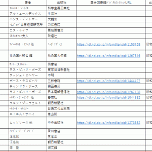 GHQ焚書処分を受けた外国人の著作などのリスト