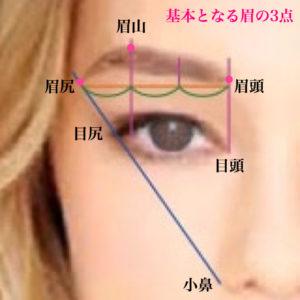 アイブロウメイク/眉が与える印象やイメージ