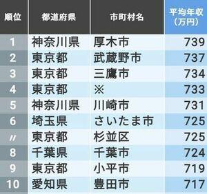 「公務員の年収」が高い自治体ランキング