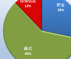 資産報告 2020年3月末