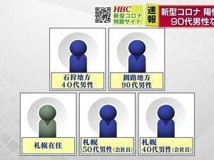 【速報】新型コロナ道内で新たに5人感染 北海道