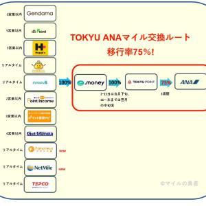 TOKYUルートの拡充が止まらない!ANAマイルへの交換ルートマップ