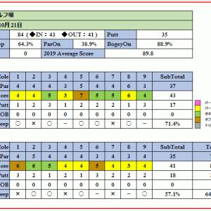 上里ゴルフ場をアイアンだけで攻略してみた!ラウンド報告(2019-10-21)