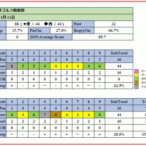 戦略性溢れる埼玉国際ゴルフ倶楽部を攻略できたのか!ラウンド報告(2019-11-11)