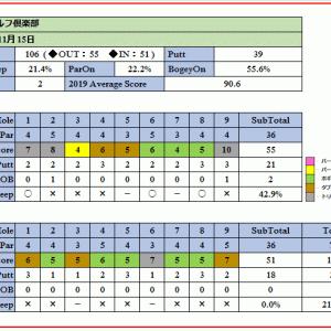 トーナメント開催実績のある難コース美浦ゴルフ倶楽部を攻略できたか!ラウンド報告(2019-11-15)