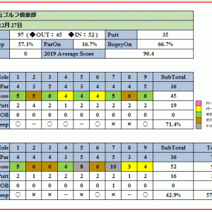 コンペに最適なコース栃木ヶ丘ゴルフ倶楽部を攻略せよ!ラウンド報告(2019-12-27)
