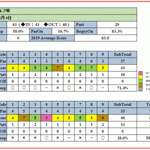 初心者におすすめの上里ゴルフ場を攻略せよ!ラウンド報告(2020-01-04)