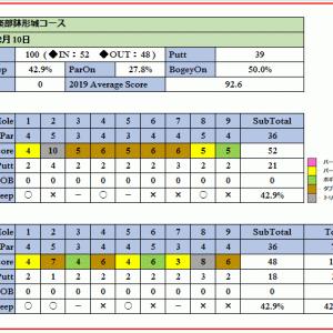 県内屈指の優良ゴルフ場平成倶楽部鉢形城コースを攻略せよ!ラウンド報告(2020-02-10)