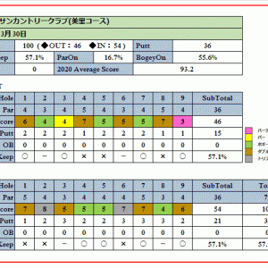 埼玉県内屈指の難コース岡部チサンカントリークラブ(美里コース)を攻略せよ!ラウンド報告(2020-03-30)