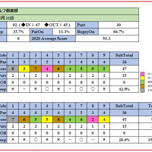 河川敷に立地した林間コース 浦和ゴルフ倶楽部を攻略せよ!ラウンド報告(2020-05-31)